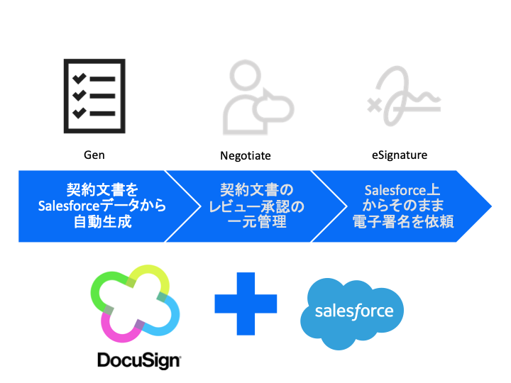 DocuSign Gen for Salesforce