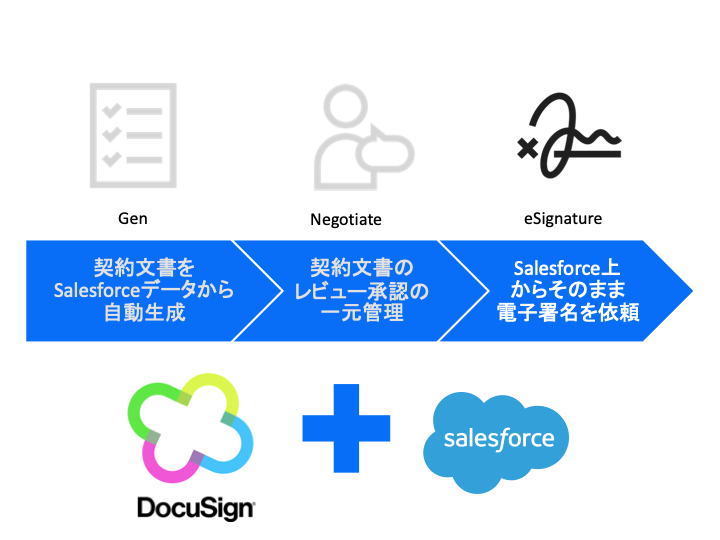 DocuSign eSignature for Salesforce Essentials